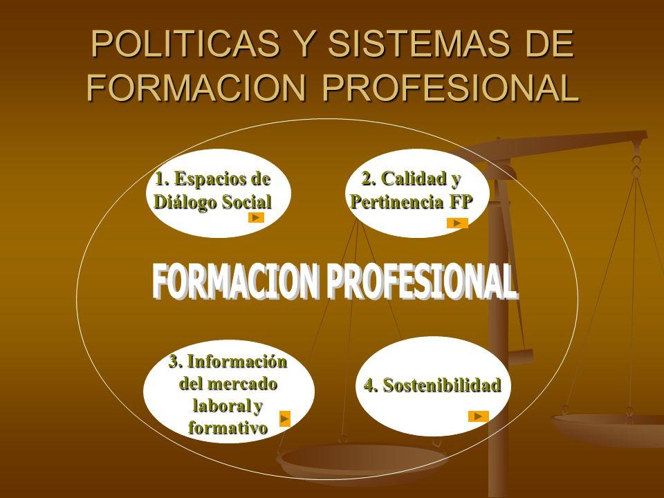 POLITICAS Y SISTEMAS DE FORMACION PROFESIONAL 1. Espacios de Diálogo Social 1. Espacios de Diálogo Social 2. Calidad y Pertinencia FP 2. Calidad y Per