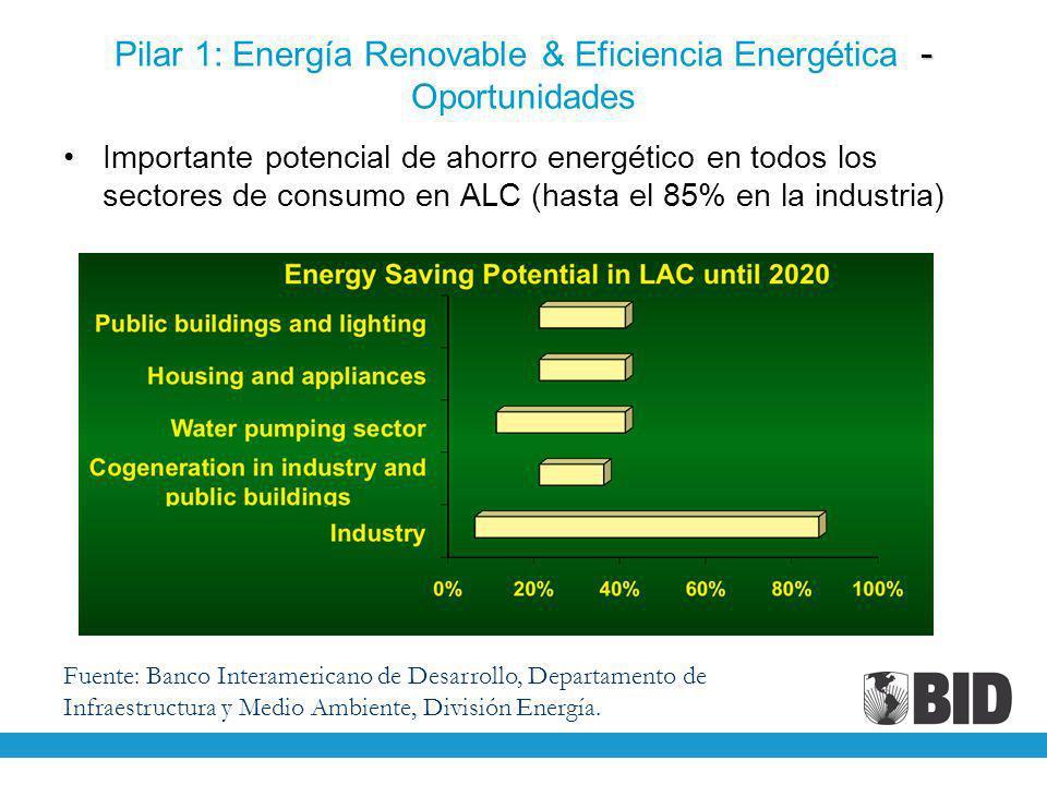 - Pilar 1: Energía Renovable & Eficiencia Energética - Oportunidades Importante potencial de ahorro energético en todos los sectores de consumo en ALC