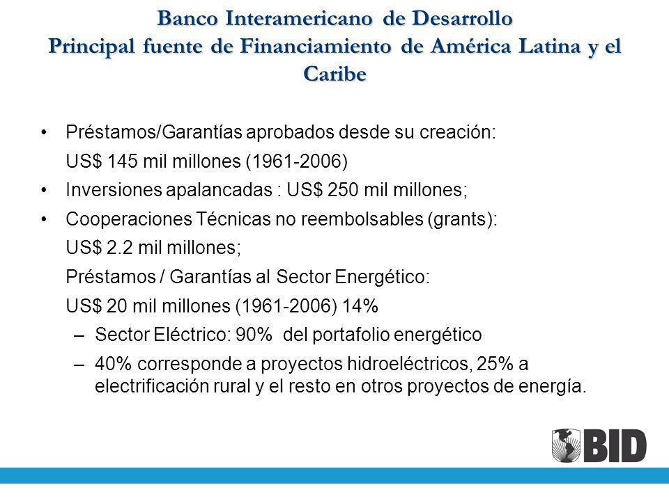 Banco Interamericano de Desarrollo Principal fuente de Financiamiento de América Latina y el Caribe Préstamos/Garantías aprobados desde su creación: U