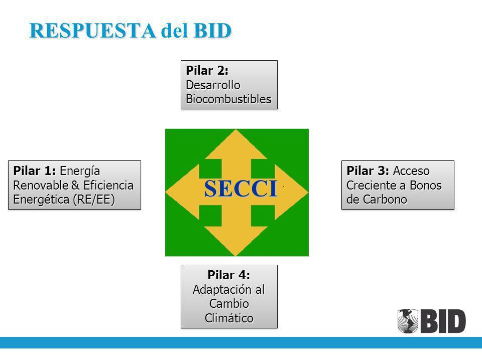 RESPUESTA BID RESPUESTA del BID SECCI Pilar 1:Energía Renovable & Eficiencia Energética (RE/EE) Pilar 1: Energía Renovable & Eficiencia Energética (RE