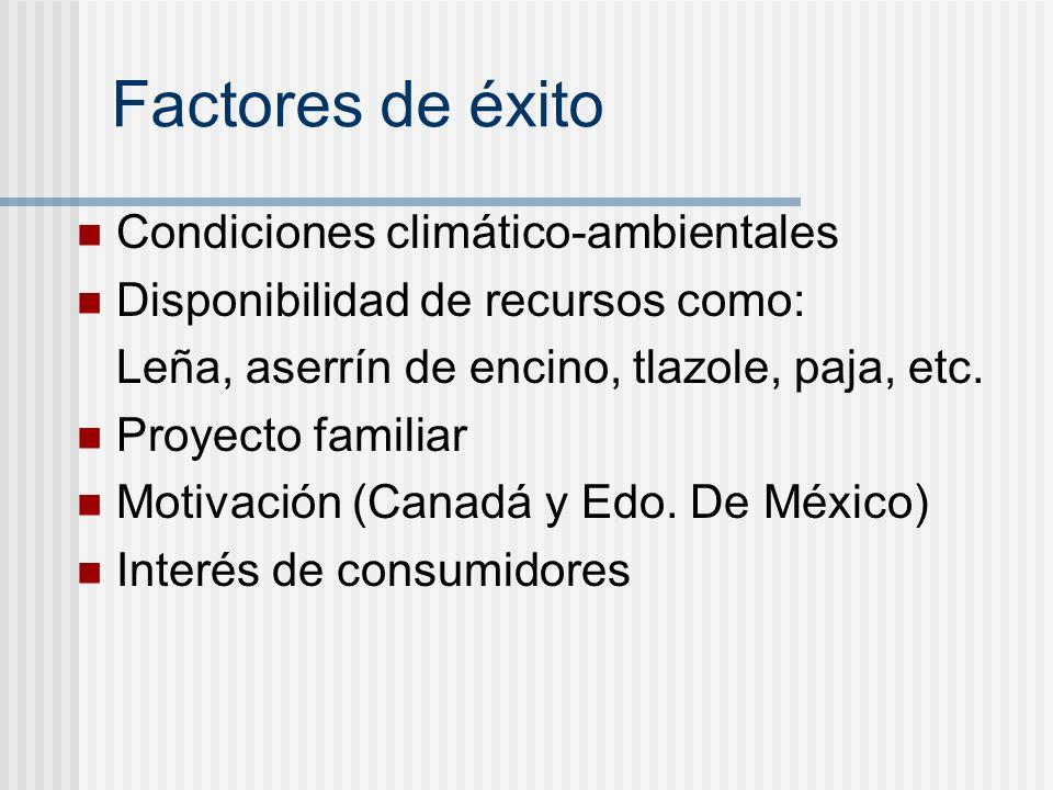 Factores de éxito Condiciones climático-ambientales Disponibilidad de recursos como: Leña, aserrín de encino, tlazole, paja, etc. Proyecto familiar Mo
