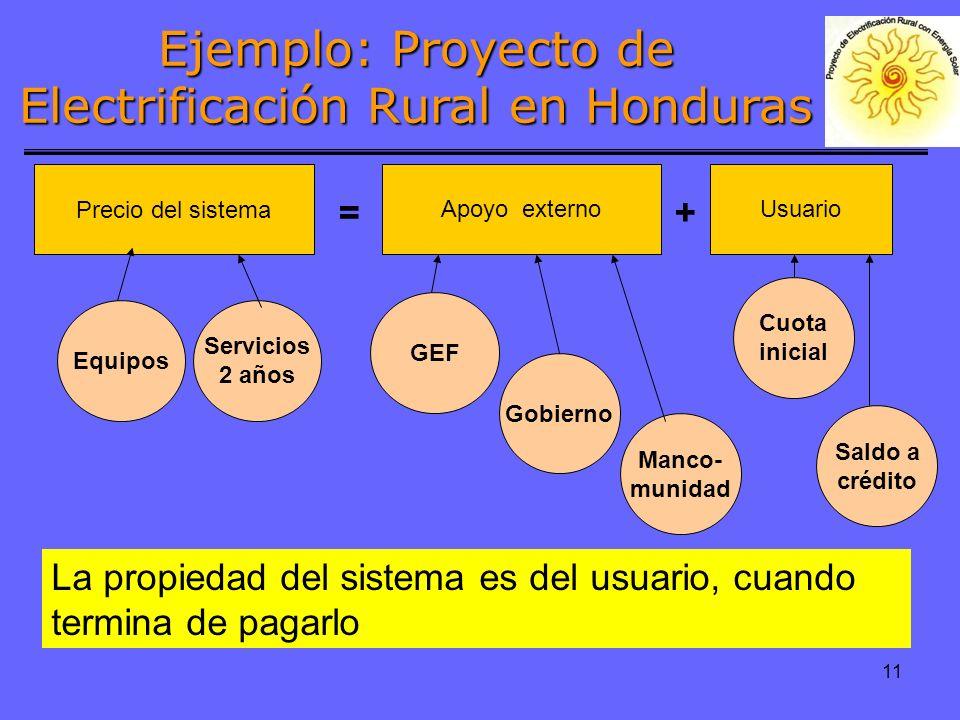 11 Apoyo externoUsuario Precio del sistema += Gobierno GEF Equipos Servicios 2 años Cuota inicial Saldo a crédito La propiedad del sistema es del usuario, cuando termina de pagarlo Manco- munidad Ejemplo: Proyecto de Electrificación Rural en Honduras