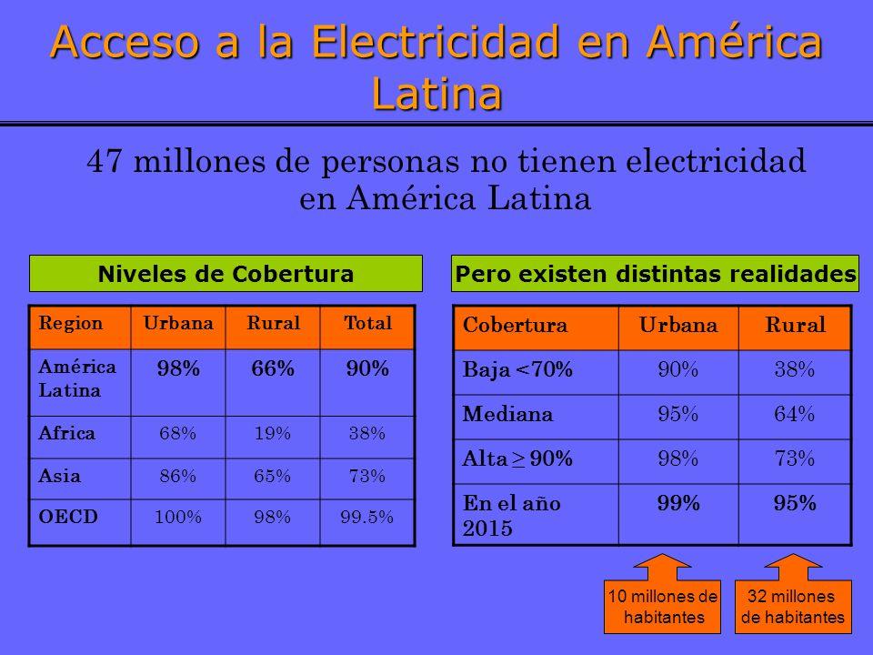 4 Acceso a la Electricidad en América Latina 47 millones de personas no tienen electricidad en América Latina RegionUrbanaRuralTotal América Latina 98%66%90% Africa68%19%38% Asia86%65%73% OECD100%98%99.5% CoberturaUrbanaRural Baja <70%90%38% Mediana95%64% Alta 90%98%73% En el año 2015 99%95% Niveles de CoberturaPero existen distintas realidades 10 millones de habitantes 32 millones de habitantes