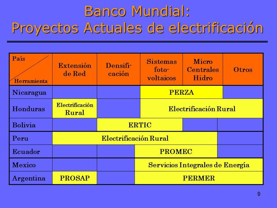 9 Banco Mundial: Proyectos Actuales de electrificación País Herramienta Extensión de Red Densifi- cación Sistemas foto- voltaicos Micro Centrales Hidr