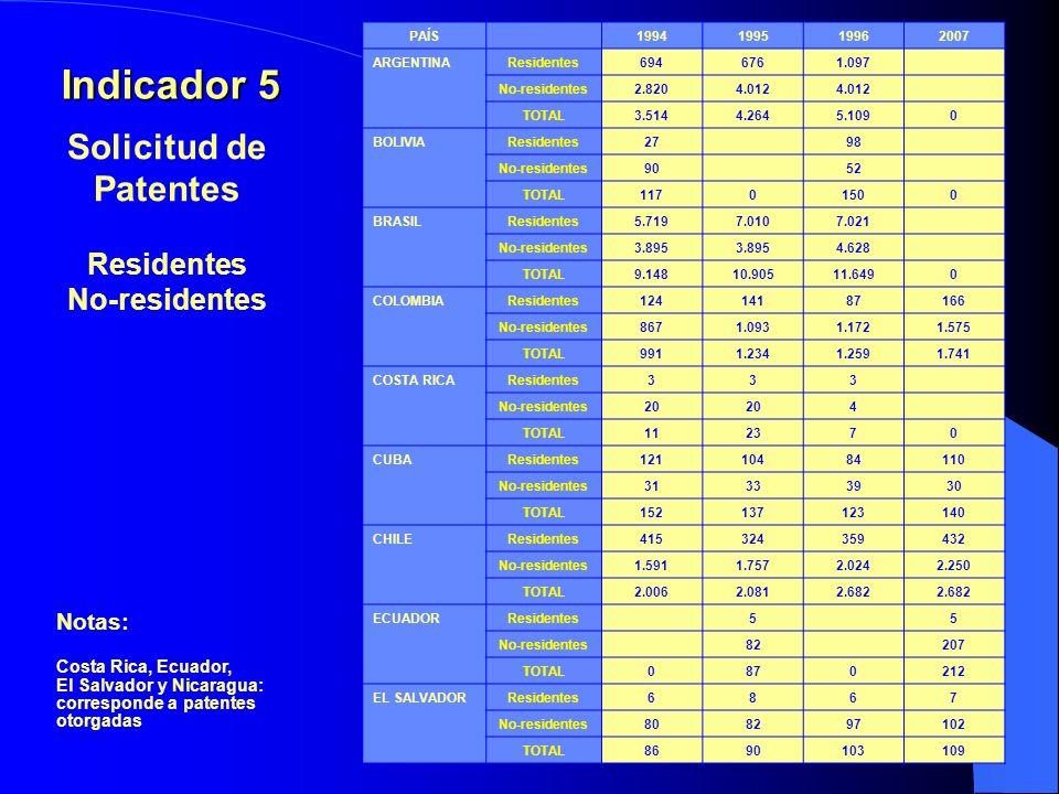 Notas: Costa Rica, Ecuador, El Salvador y Nicaragua: corresponde a patentes otorgadas Indicador 5 Solicitud de Patentes Residentes No-residentes PAÍS1994199519962007 ARGENTINAResidentes6946761.097 No-residentes2.8204.012 TOTAL3.5144.2645.1090 BOLIVIAResidentes2798 No-residentes9052 TOTAL11701500 BRASILResidentes5.7197.0107.021 No-residentes3.895 4.628 TOTAL9.14810.90511.6490 COLOMBIAResidentes12414187166 No-residentes8671.0931.1721.575 TOTAL9911.2341.2591.741 COSTA RICAResidentes333 No-residentes20 4 TOTAL112370 CUBAResidentes12110484110 No-residentes31333930 TOTAL152137123140 CHILEResidentes415324359432 No-residentes1.5911.7572.0242.250 TOTAL2.0062.0812.682 ECUADORResidentes55 No-residentes82207 TOTAL0870212 EL SALVADORResidentes6867 No-residentes808297102 TOTAL8690103109