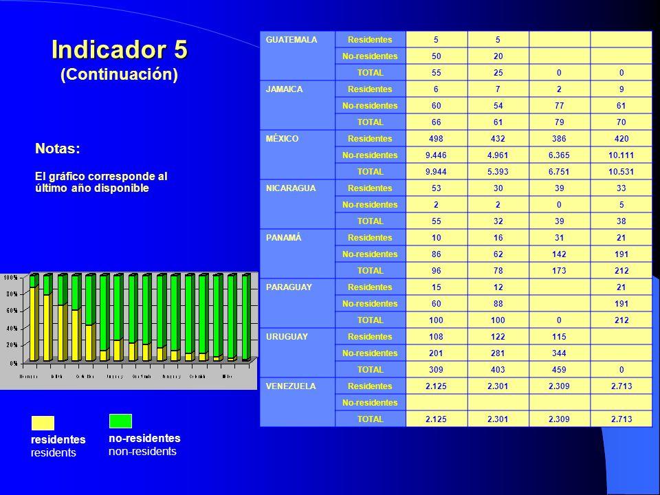 Notas: El gráfico corresponde al último año disponible residentes residents no-residentes non-residents Indicador 5 (Continuación) GUATEMALAResidentes55 No-residentes5020 TOTAL552500 JAMAICAResidentes6729 No-residentes60547761 TOTAL66617970 MÉXICOResidentes498432386420 No-residentes9.4464.9616.36510.111 TOTAL9.9445.3936.75110.531 NICARAGUAResidentes53303933 No-residentes2205 TOTAL55323938 PANAMÁResidentes10163121 No-residentes8662142191 TOTAL9678173212 PARAGUAYResidentes151221 No-residentes6088191 TOTAL100 0212 URUGUAYResidentes108122115 No-residentes201281344 TOTAL3094034590 VENEZUELAResidentes2.1252.3012.3092.713 No-residentes TOTAL2.1252.3012.3092.713