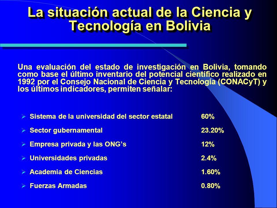 La situación actual de la Ciencia y Tecnología en Bolivia Una evaluación del estado de investigación en Bolivia, tomando como base el último inventario del potencial científico realizado en 1992 por el Consejo Nacional de Ciencia y Tecnología (CONACyT) y los últimos indicadores, permiten señalar: Sistema de la universidad del sector estatal 60% Sector gubernamental 23.20% Empresa privada y las ONGs12% Universidades privadas2.4% Academia de Ciencias1.60% Fuerzas Armadas0.80%