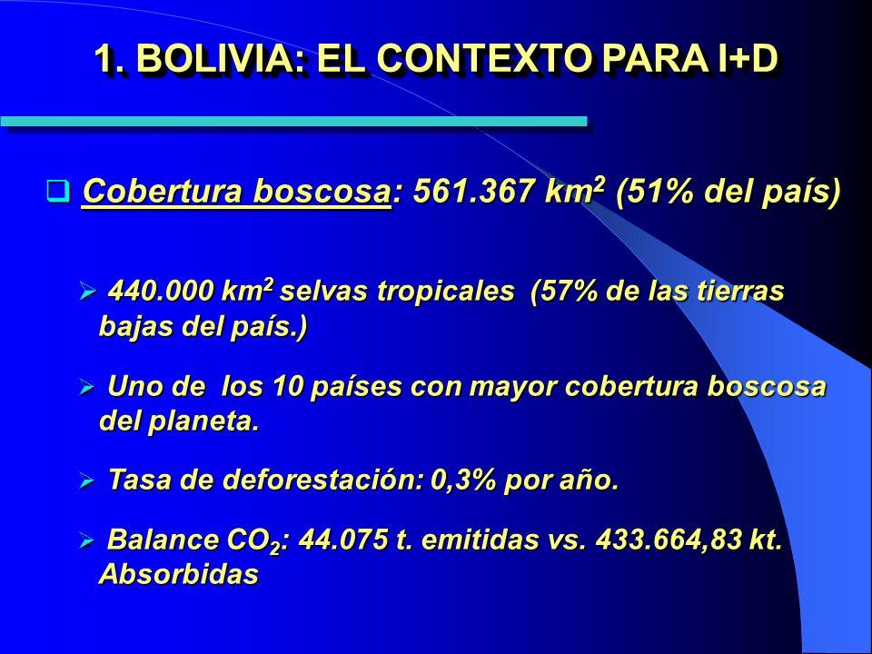 1. BOLIVIA: EL CONTEXTO PARA I+D Cobertura boscosa: 561.367 km 2 (51% del país) Cobertura boscosa: 561.367 km 2 (51% del país) 440.000 km 2 selvas tro