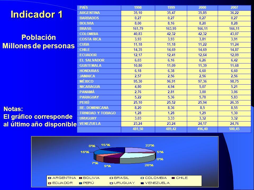 Indicador 1 Población Millones de personas PAÍS1998199920002007 ARGENTINA35,1035,4735,8536,22 BARBADOS0,27 BOLIVIA8,008,168,208,28 BRASIL161,79163,95166,11 COLOMBIA40,8342,32 43,07 COSTA RICA3,93 3,813,91 CUBA11,18 11,2211,24 CHILE14,3514,69 14,87 ECUADOR12,1712,4112,6412,09 EL SALVADOR6,036,166,266,42 GUATEMALA10,8011,0911,3911,68 HONDURAS6,186,386,60 JAMAICA2,572,56 MÉXICO95,3096,9197,3698,75 NICARAGUA4,804,945,075,21 PANAMÁ2,762,813,003,06 PARAGUAY5,225,365,785,83 PERÚ25,1025,5225,9426,35 RE.