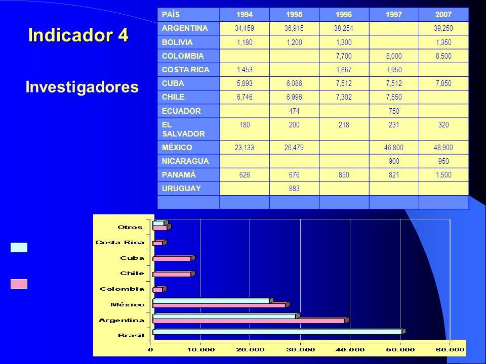 Indicador 4 PAÍS19941995199619972007 ARGENTINA 34,45936,91538,25439,250 BOLIVIA 1,1801,2001,3001,350 COLOMBIA 7,7008,0008,500 COSTA RICA 1,4531,8671,950 CUBA 5,8936,0867,512 7,850 CHILE 6,7466,9967,3027,550 ECUADOR 474750 EL SALVADOR 180200218231320 MÉXICO 23,13326,47946,80048,900 NICARAGUA 900950 PANAMÁ 6266768508211,500 URUGUAY 883 Investigadores