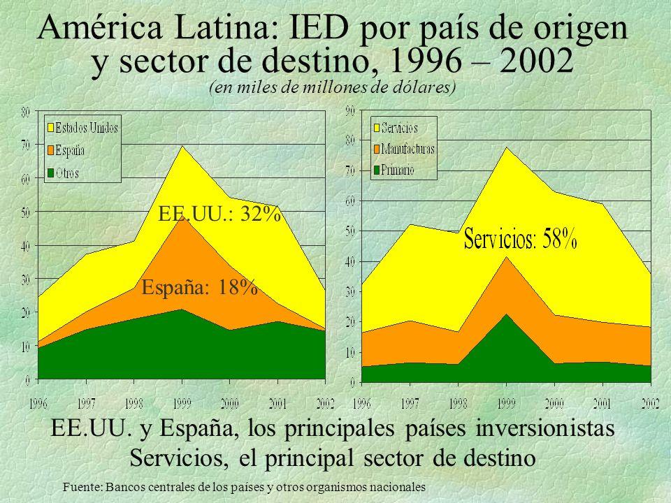 México: IED por país de origen y sector de destino, 1996 – 2002 (en millones de dólares) El principal inversionista es EE.UU., y la IED se dirige básicamente a servicios Fuente: Bancos centrales de los países y otros organismos nacionales