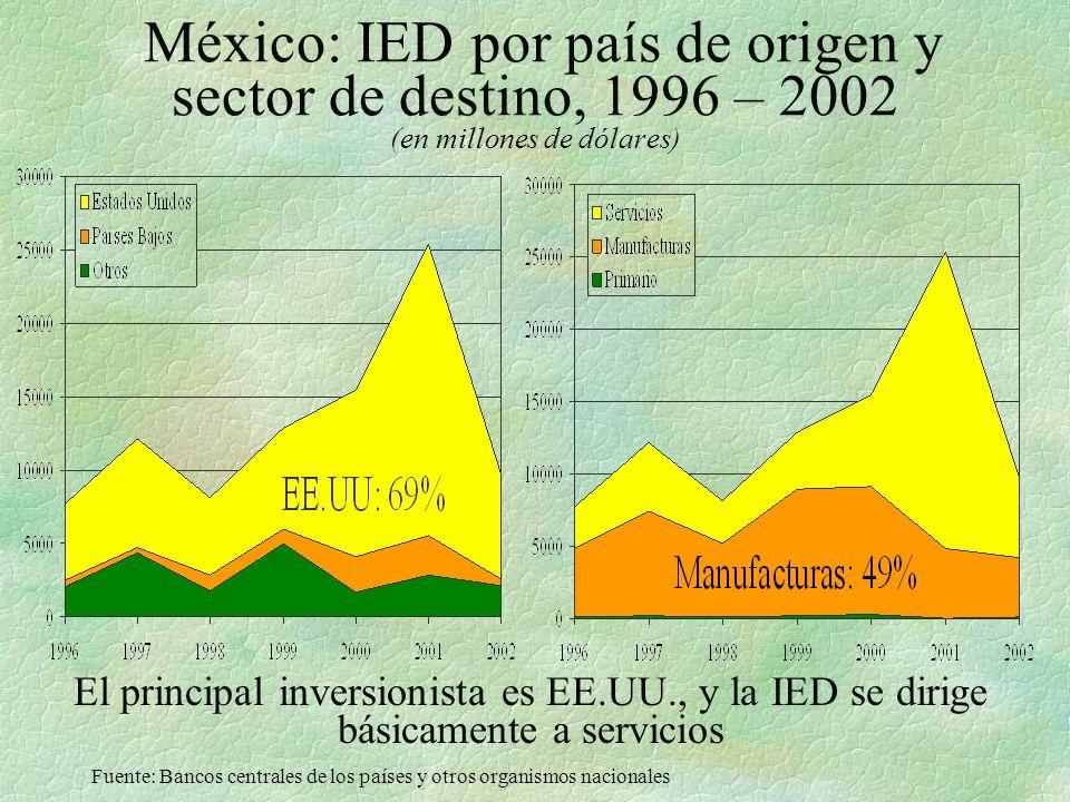Las diez mayores ET, según ventas consolidadas en América Latina, 2002 (en millones de dólares) EmpresaPaísSectorVentas 1Telefónica de EspañaEspañaTelecom.34.230 2General MotorsEE.UU.Automotora14.862 3DelphiEE.UU.Autopartes13.267 4Wal MartEE.UU.Comercio10.676 5VolkswagenAlemaniaAutomotora10.293 6DaimlerChryslerAlemaniaAutomotora9.908 7FordEE.UU.Automotora6.742 8Repsol YPFEspañaPetróleo / Gas5.781 9SamsungRep.