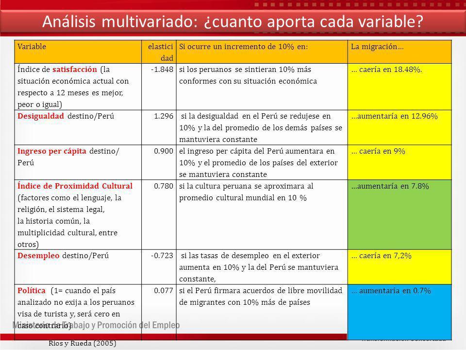 Análisis multivariado: ¿cuanto aporta cada variable.
