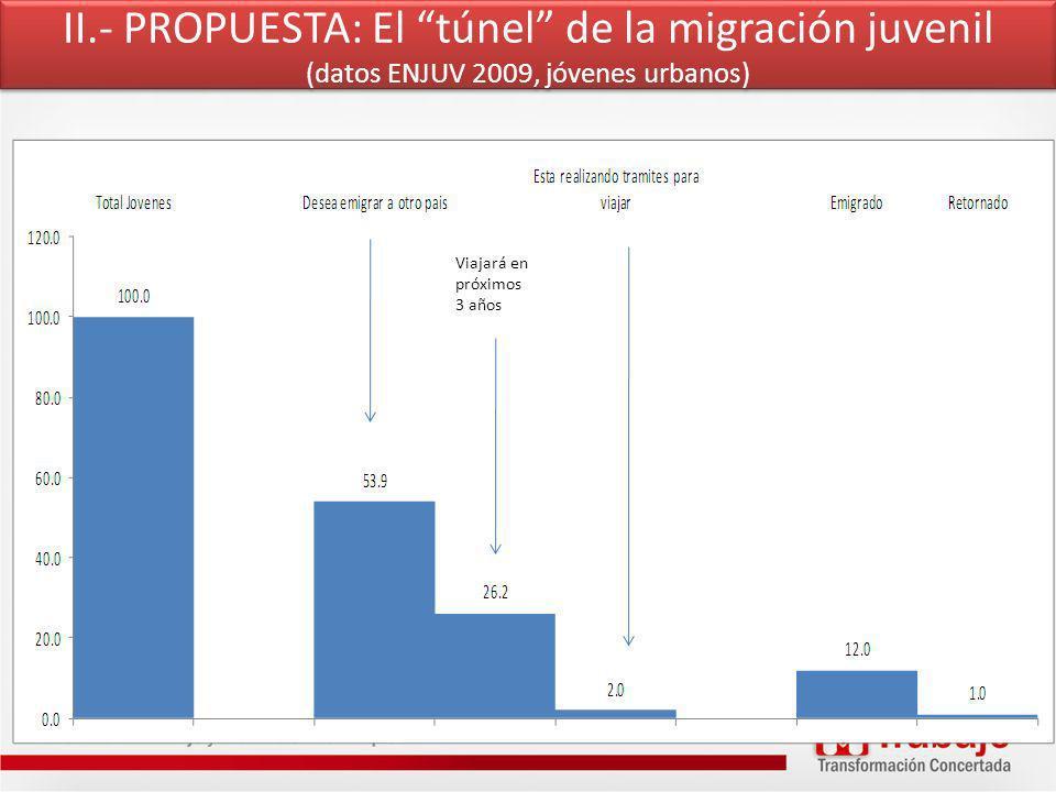 II.- PROPUESTA: El túnel de la migración juvenil (datos ENJUV 2009, jóvenes urbanos) Viajará en próximos 3 años