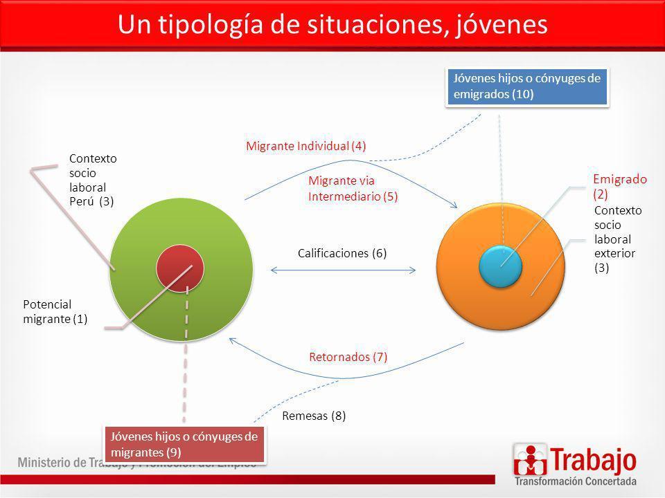 Un tipología de situaciones, jóvenes Contexto socio laboral Perú (3) Potencial migrante (1) Emigrado (2) Contexto socio laboral exterior (3) Jóvenes hijos o cónyuges de migrantes (9) Jóvenes hijos o cónyuges de emigrados (10) Migrante Individual (4) Migrante via Intermediario (5) Calificaciones (6) Retornados (7) Remesas (8)