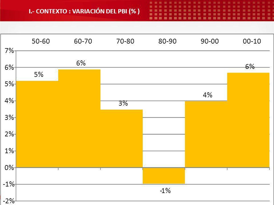Aquí nacieron los jóvenes 5% 6% 3% -1% 4% 6% -2% -1% 0% 1% 2% 3% 4% 5% 6% 7% 50-6060-7070-8080-9090-0000-10 I.- CONTEXTO : VARIACIÓN DEL PBI (% )