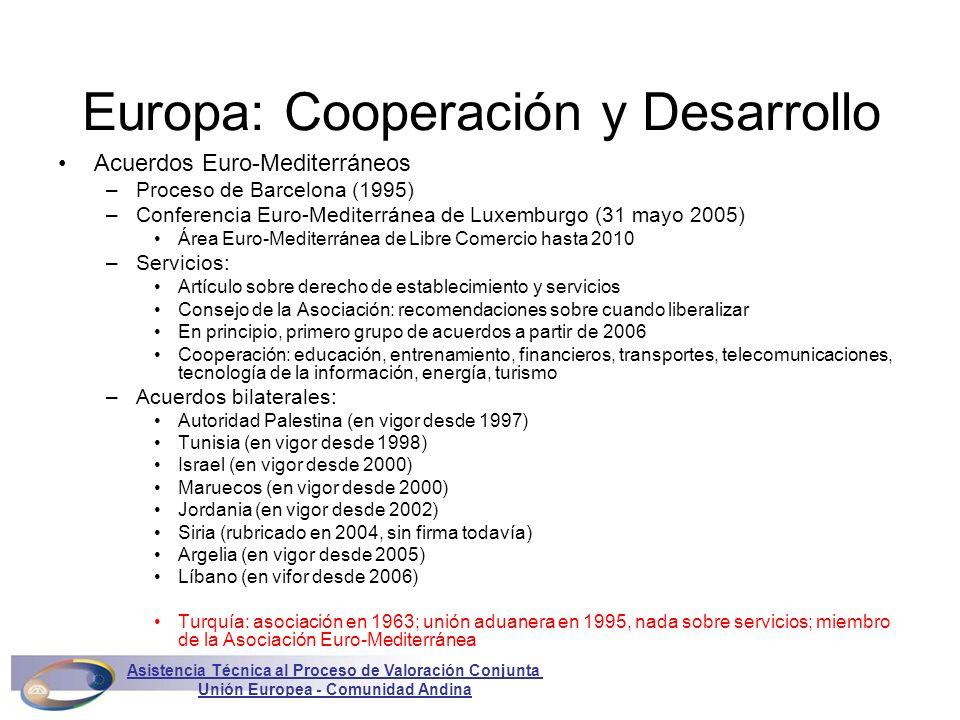 Europa: Cooperación y Desarrollo Acuerdos Euro-Mediterráneos –Proceso de Barcelona (1995) –Conferencia Euro-Mediterránea de Luxemburgo (31 mayo 2005)