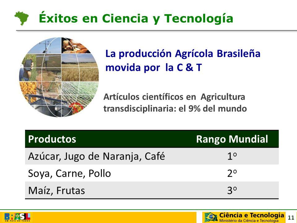 11 La producción Agrícola Brasileña movida por la C & T Artículos científicos en Agricultura transdisciplinaria: el 9% del mundo Éxitos en Ciencia y T