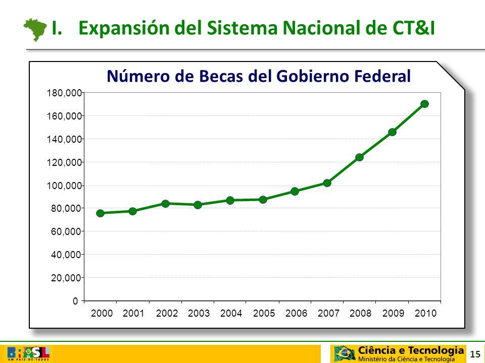 15 Número de Becas del Gobierno Federal 0 20,000 40,000 60,000 80,000 100,000 120,000 140,000 160,000 180,000 2000200120022003200420052006200720082009