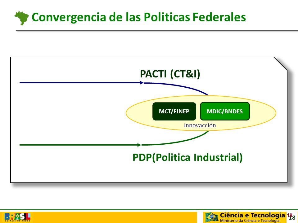 18 PDP(Politica Industrial) PACTI (CT&I) MCT/FINEP MDIC/BNDES innovacción 18 Convergencia de las Politicas Federales