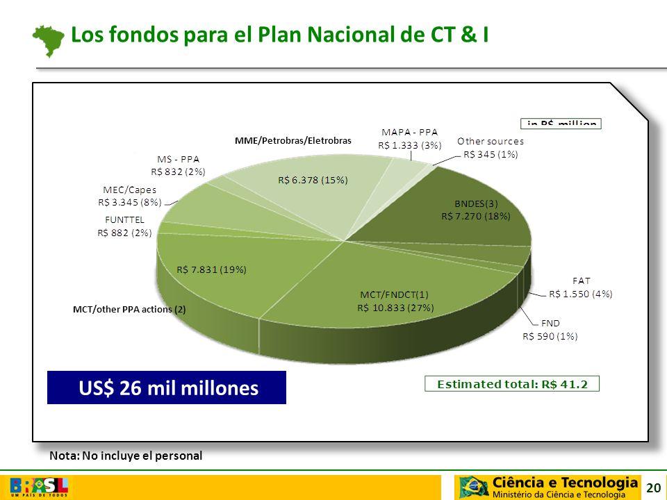 20 Nota: No incluye el personal US$ 26 mil millones Los fondos para el Plan Nacional de CT & I MME/Petrobras/Eletrobras MCT/other PPA actions (2)