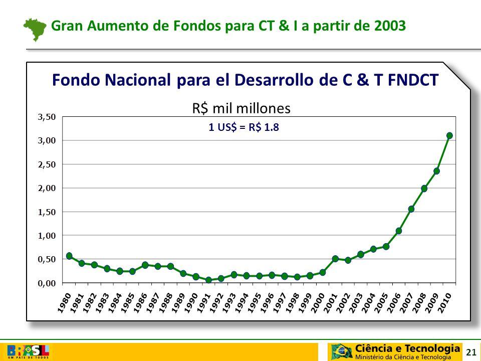 21 Fondo Nacional para el Desarrollo de C & T FNDCT Gran Aumento de Fondos para CT & I a partir de 2003 1 US$ = R$ 1.8 R$ mil millones