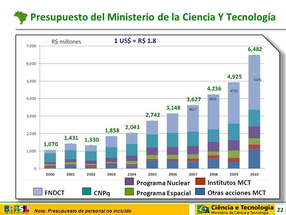 22 Nota: Presupuesto de personal no incluido Presupuesto del Ministerio de la Ciencia Y Tecnología R$ millones CNPq Programa Nuclear Institutos MCT FN