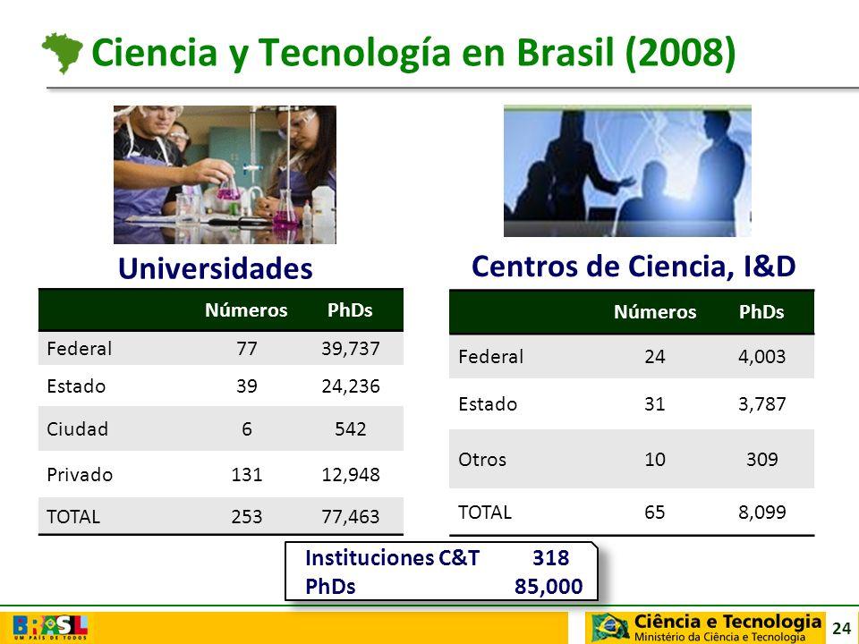 24 Universidades Centros de Ciencia, I&D Instituciones C&T 318 PhDs 85,000 Ciencia y Tecnología en Brasil (2008) NúmerosPhDs Federal7739,737 Estado392