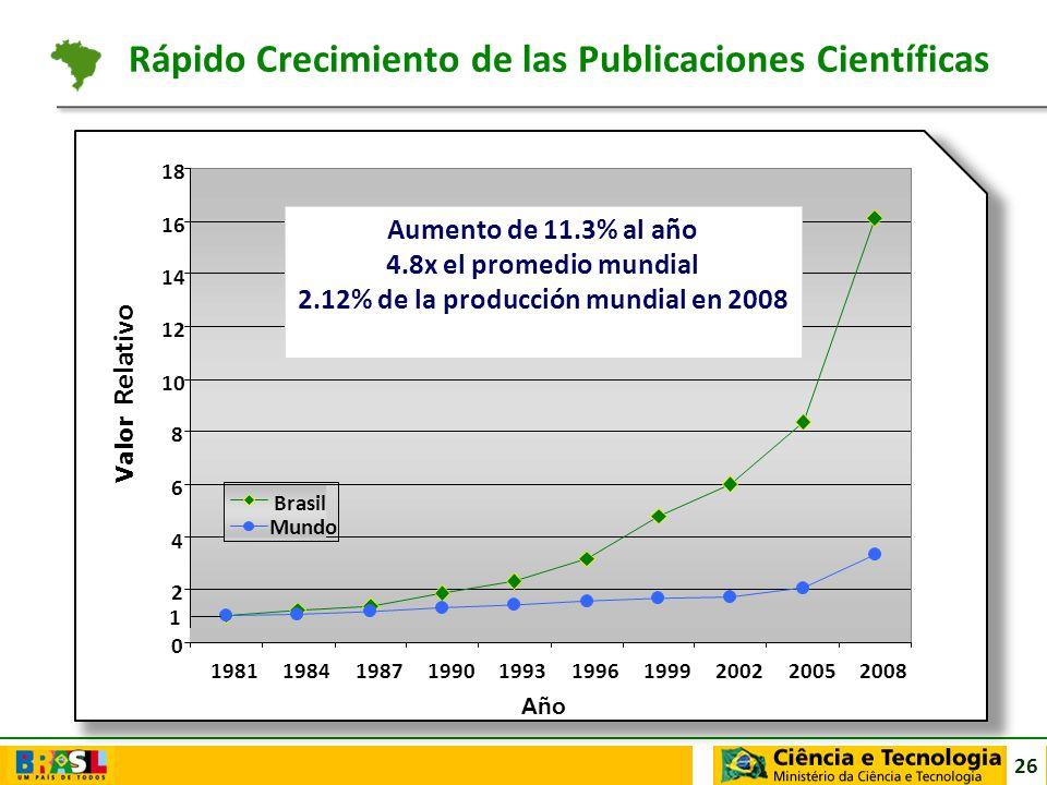 26 1981198419871990199319961999200220052008 Año Valor Relativo Brasil Mundo 0 2 4 6 8 10 12 14 16 18 1 Aumento de 11.3% al año 4.8x el promedio mundia