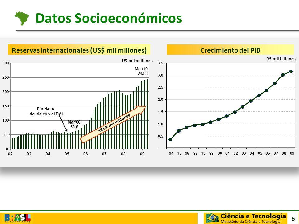6 Crecimiento del PIB - 0.5 1.0 1.5 2.0 2.5 3.0 3.5 94959697989900010203040506070809 R$ mil billones Reservas Internacionales (US$ mil millones) 243.8