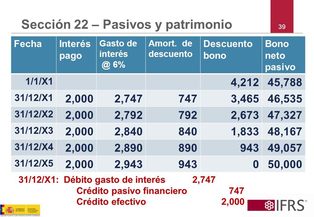 39 Sección 22 – Pasivos y patrimonio FechaInterés pago Gasto de interés @ 6% Amort. de descuento Descuento bono Bono neto pasivo 1/1/X1 4,21245,788 31