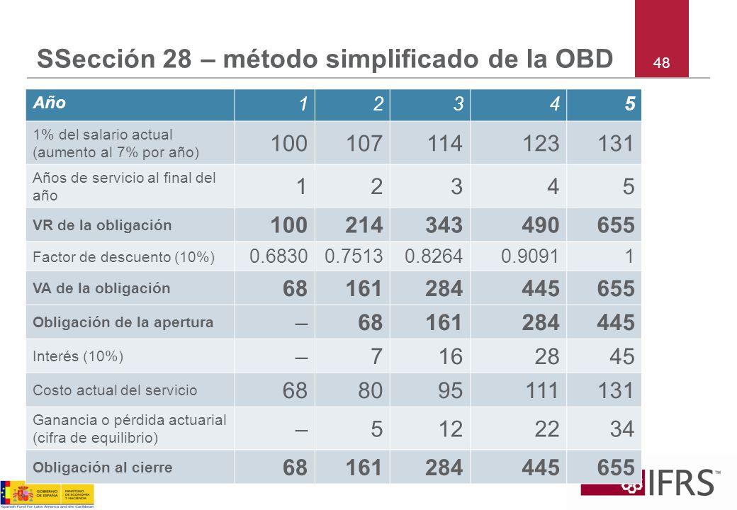 48 SSección 28 – método simplificado de la OBD Año 12345 1% del salario actual (aumento al 7% por año) 100107114123131 Años de servicio al final del a