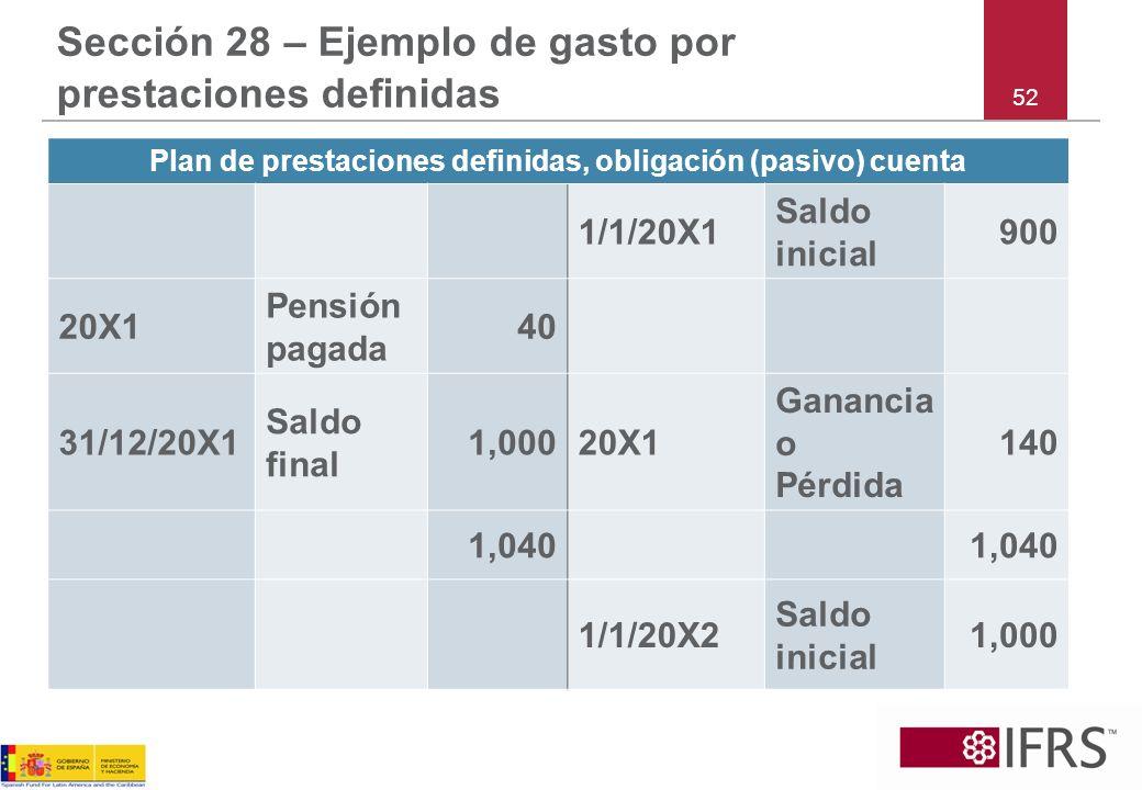 52 Sección 28 – Ejemplo de gasto por prestaciones definidas Plan de prestaciones definidas, obligación (pasivo) cuenta 1/1/20X1 Saldo inicial 900 20X1