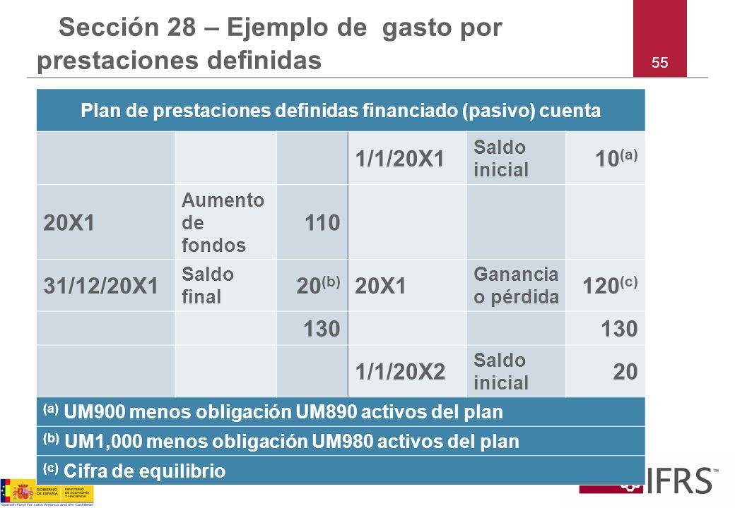 55 Sección 28 – Ejemplo de gasto por prestaciones definidas Plan de prestaciones definidas financiado (pasivo) cuenta 1/1/20X1 Saldo inicial 10 (a) 20
