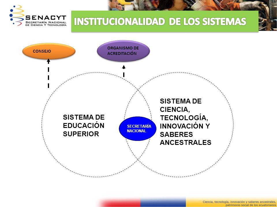 CONSEJO ORGANISMO DE ACREDITACIÓN ORGANISMO DE ACREDITACIÓN SISTEMA DE EDUCACIÓN SUPERIOR SISTEMA DE CIENCIA, TECNOLOGÍA, INNOVACIÓN Y SABERES ANCESTR