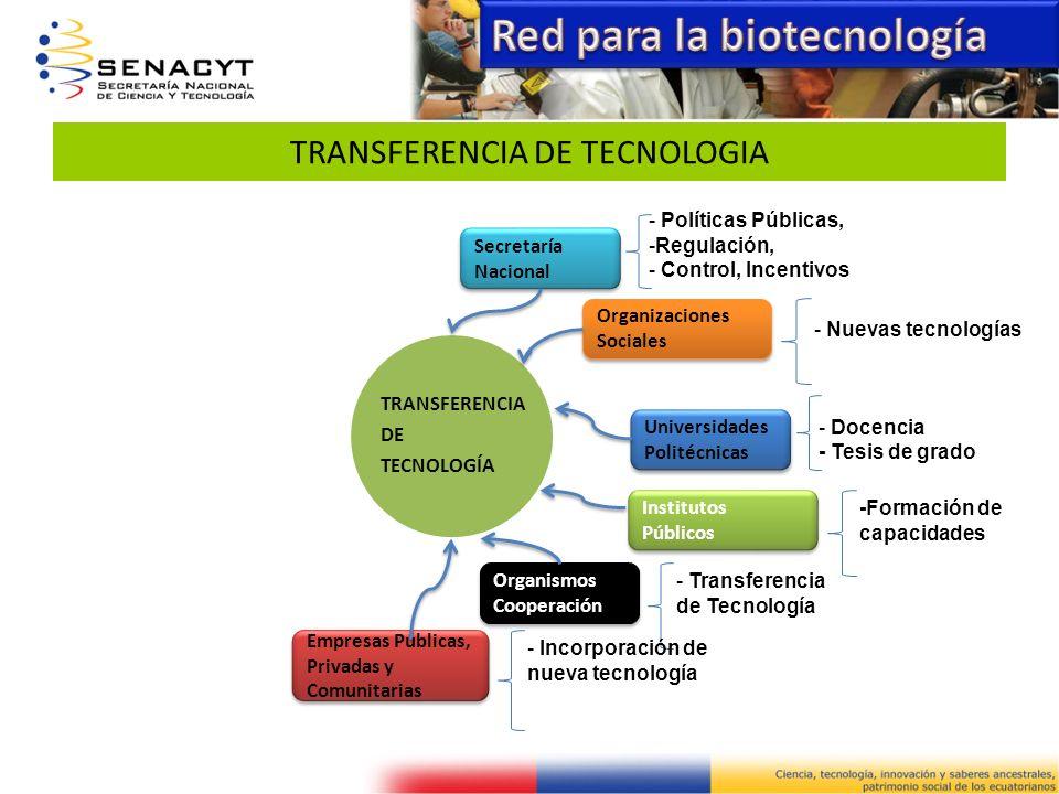TRANSFERENCIA DE TECNOLOGIA TRANSFERENCIA DE TECNOLOGÍA Secretaría Nacional - Políticas Públicas, -Regulación, - Control, Incentivos Universidades Pol