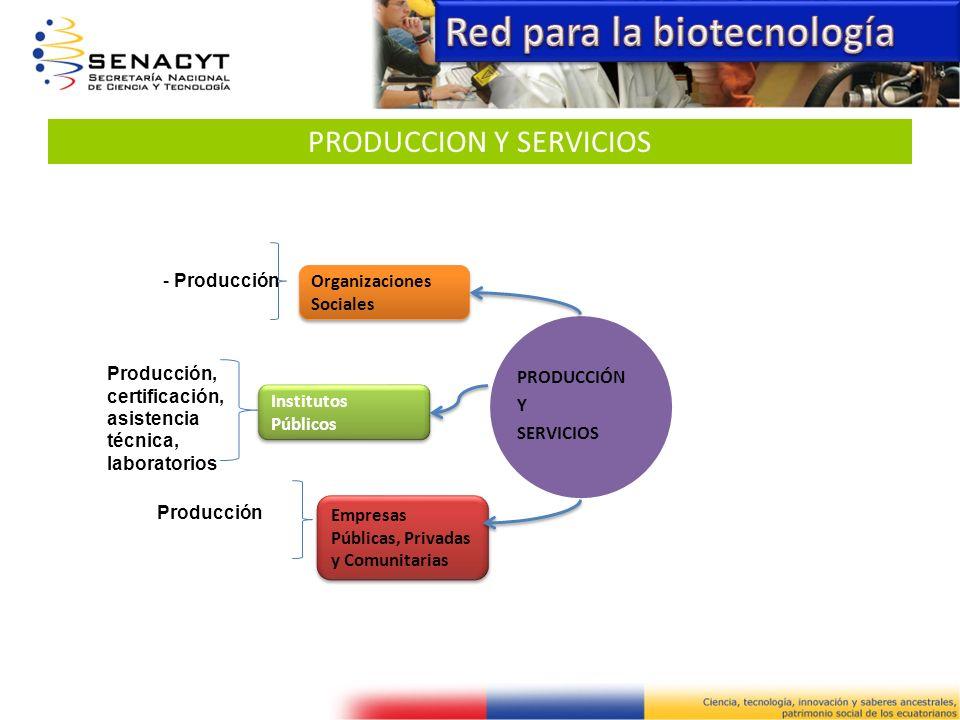 PRODUCCION Y SERVICIOS PRODUCCIÓN Y SERVICIOS Empresas Públicas, Privadas y Comunitarias Producción Producción, certificación, asistencia técnica, lab