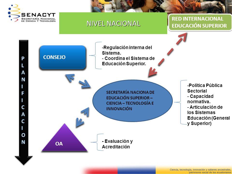 NIVEL NACIONAL SECRETARÍA NACIONA DE EDUCACIÓN SUPERIOR – CIENCIA – TECNOLOGÍA E INNOVACIÓN CONSEJO OA -Política Pública Sectorial - Capacidad normati