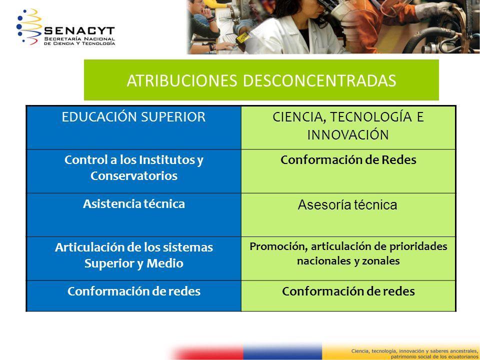 ATRIBUCIONES DESCONCENTRADAS EDUCACIÓN SUPERIORCIENCIA, TECNOLOGÍA E INNOVACIÓN Control a los Institutos y Conservatorios Conformación de Redes Asiste