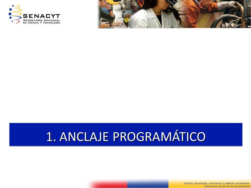 ANCLAJE PROGRAMÁTICO NUEVA CONSTITUCION 2008 SISTEMA NACIONAL DE EDUCACION SUPERIOR SISTEMA NACIONAL DE CIENCIA, TECNOLOGIA, INNOVACIONA Y SABERES ANCESTRALES PLAN NACIONAL PARA EL BUEN VIVIR 2009 – 2013 OBJETIVO 2-12 MEJORAR LAS CAPACIDADES Y POTENCIALIDADES DE LA CIUDADANIA OBJETIVO 12 CONSTRUIR UN ESTADO DEMOCRÁTICO PARA EL BUEN VIVIR PLAN NACIONAL PARA EL BUEN VIVIR 2009 – 2013 OBJETIVO 2-12 MEJORAR LAS CAPACIDADES Y POTENCIALIDADES DE LA CIUDADANIA OBJETIVO 12 CONSTRUIR UN ESTADO DEMOCRÁTICO PARA EL BUEN VIVIR PLAN NACIONAL PARA EL BUEN VIVIR 2009 – 2013 ESTRATEGIA PERIODO 2013 NUEVO MODELO DE GENERACIÓN DE RIQUEZA Y REDISTRIBUCIO N PARA EL BUEN VIVIR