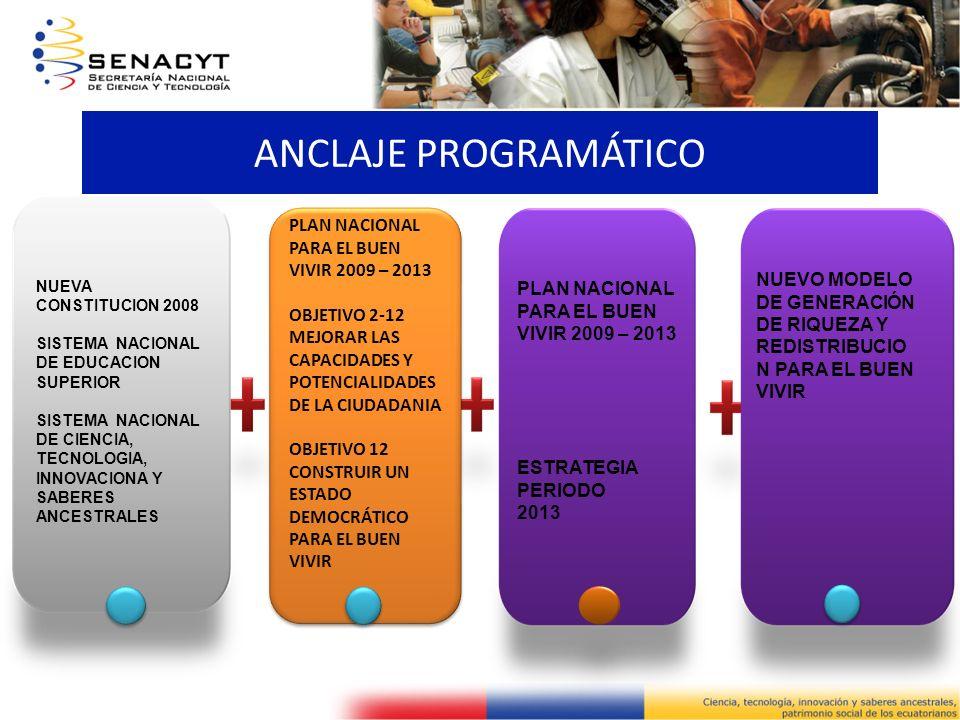ANCLAJE PROGRAMÁTICO NUEVA CONSTITUCION 2008 SISTEMA NACIONAL DE EDUCACION SUPERIOR SISTEMA NACIONAL DE CIENCIA, TECNOLOGIA, INNOVACIONA Y SABERES ANC