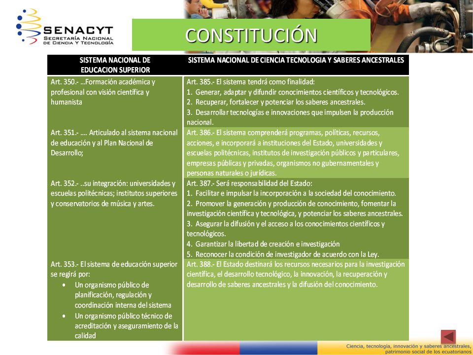 CONSEJO ORGANISMO DE ACREDITACIÓN ORGANISMO DE ACREDITACIÓN SISTEMA DE EDUCACIÓN SUPERIOR SISTEMA DE CIENCIA, TECNOLOGÍA, INNOVACIÓN Y SABERES ANCESTRALES SECRETARÍA NACIONAL