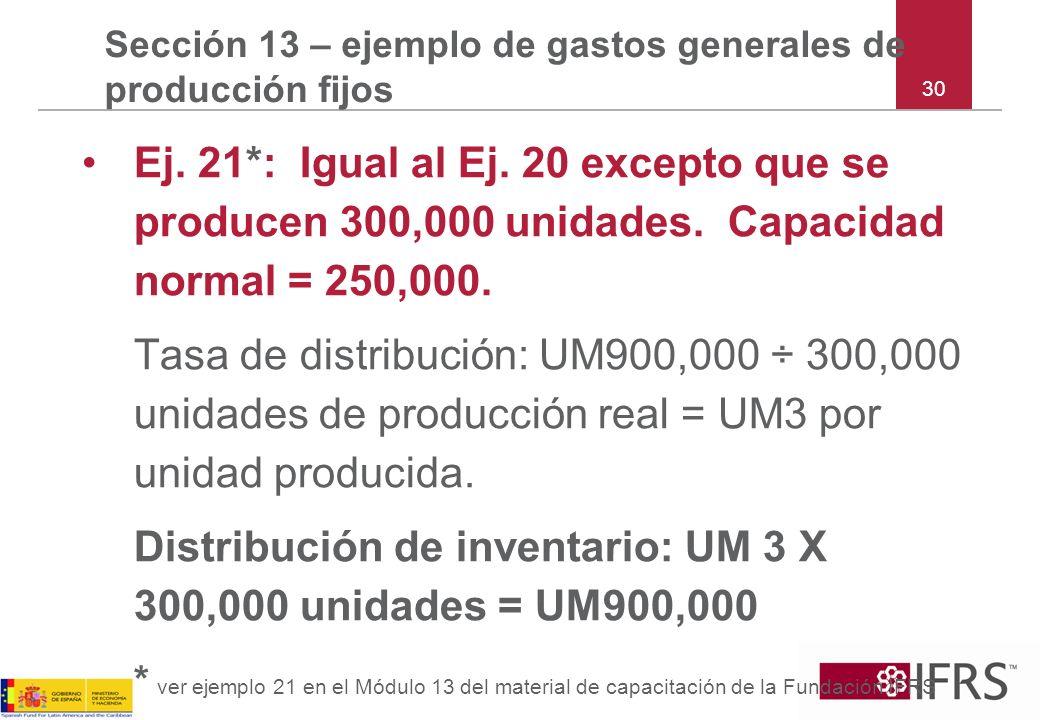 30 Sección 13 – ejemplo de gastos generales de producción fijos Ej. 21*: Igual al Ej. 20 excepto que se producen 300,000 unidades. Capacidad normal =