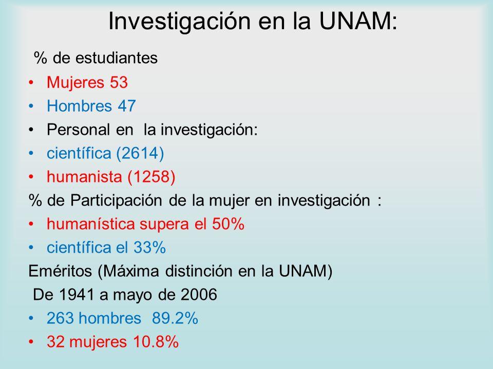 Investigación en la UNAM: % de estudiantes Mujeres 53 Hombres 47 Personal en la investigación: científica (2614) humanista (1258) % de Participación d
