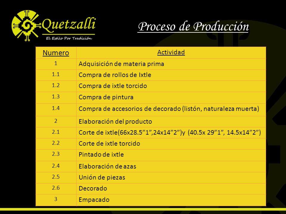 Proceso de Producción Numero Actividad 1 Adquisición de materia prima 1.1 Compra de rollos de Ixtle 1.2 Compra de ixtle torcido 1.3 Compra de pintura