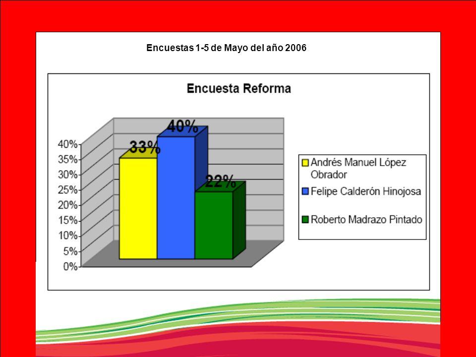 Encuestas 1-5 de Mayo del año 2006