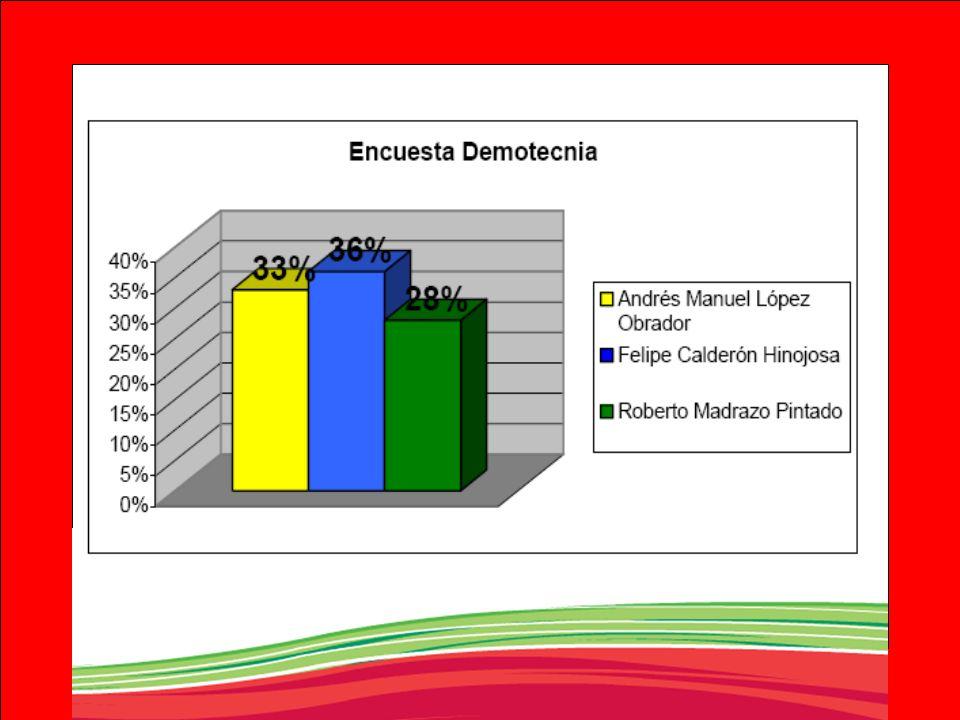 ¿Los resultados presentados en las encuestas son válidos.