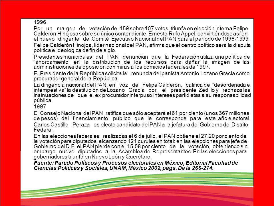 1996 Por un margen de votación de 159 sobre 107 votos, triunfa en elección interna Felipe Calderón Hinojosa sobre su único contendiente, Ernesto Rufo