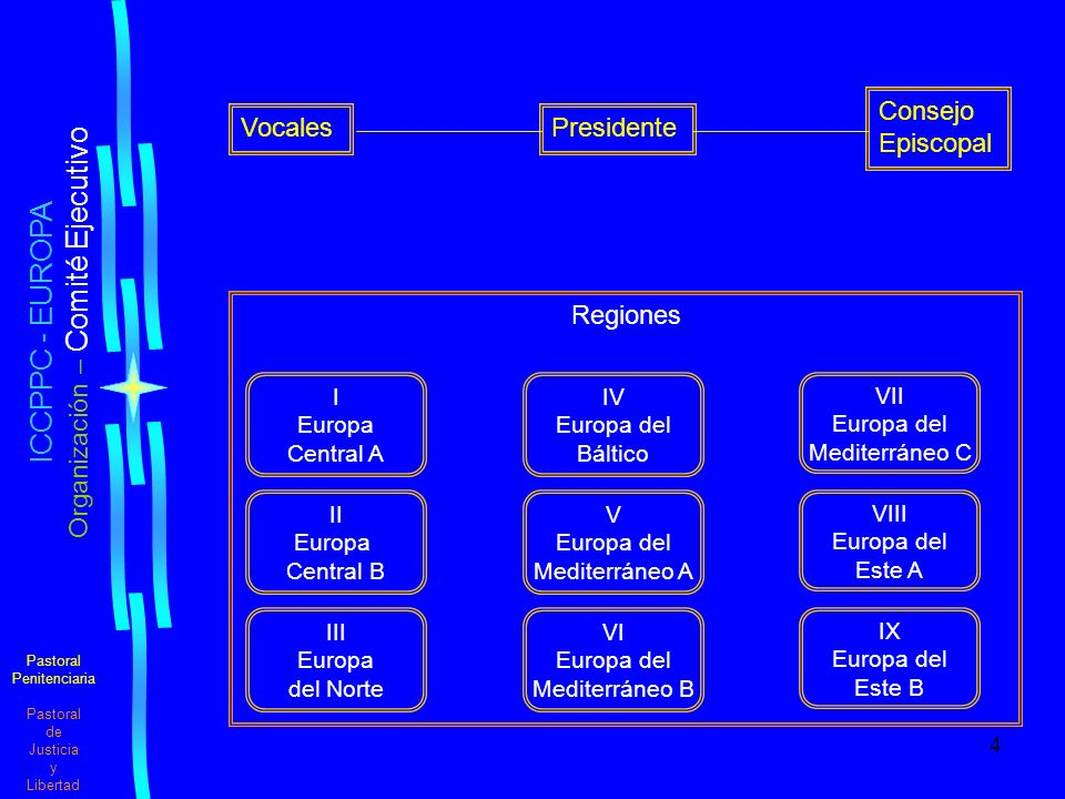 4 Pastoral Penitenciaria Pastoral de Justicia y Libertad ICCPPC - EUROPA Organización – Comité Ejecutivo Presidente Consejo Episcopal Vocales Regiones IV Europa del Báltico I Europa Central A VII Europa del Mediterráneo C V Europa del Mediterráneo A II Europa Central B VIII Europa del Este A VI Europa del Mediterráneo B III Europa del Norte IX Europa del Este B