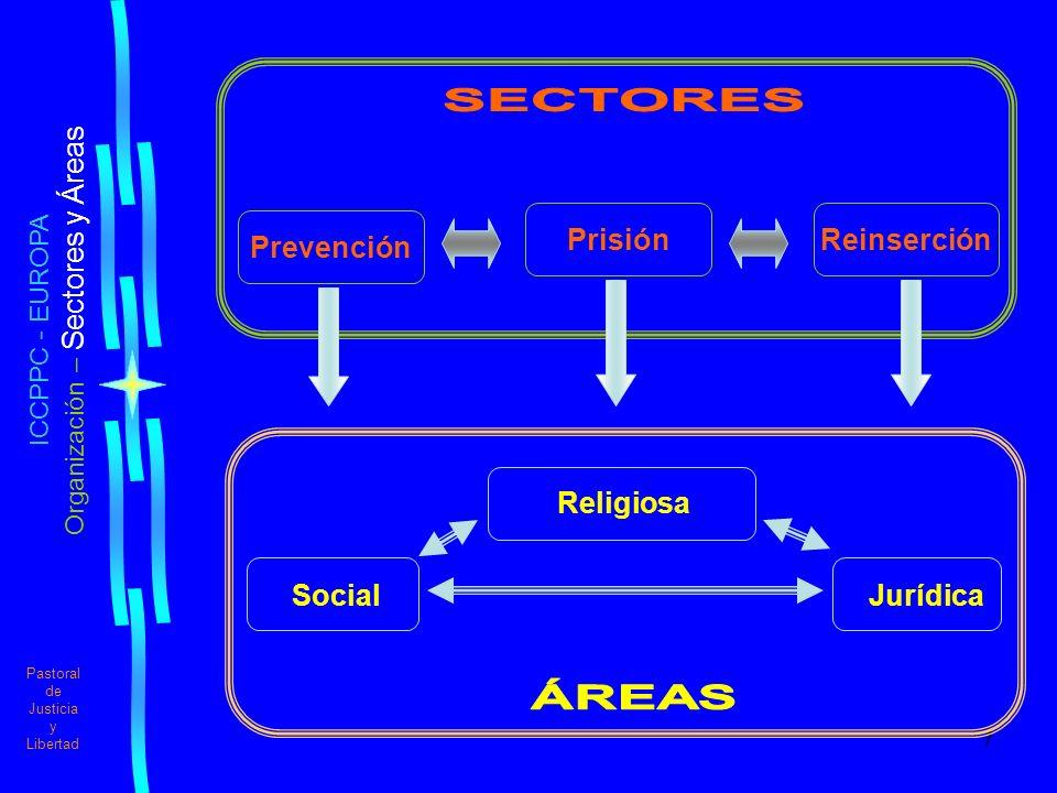 7 Pastoral de Justicia y Libertad ICCPPC - EUROPA Organización – Sectores y Áreas Prevención PrisiónReinserción Social Religiosa Jurídica